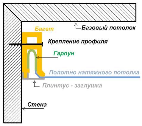 garpunnoe-kreplenie-natyazhnyih-potolkov