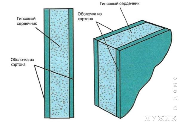 как правильно сделать потолок из гипсокартона самому