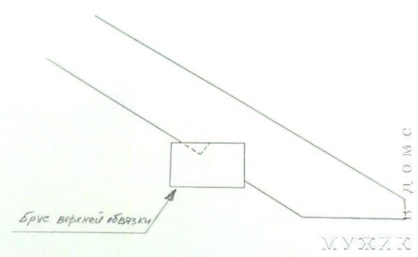 как крепить крышу беседки к верхней обвязке