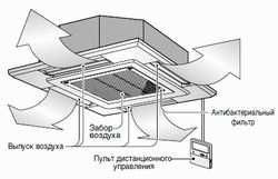 принцип работы кассетного кондиционера