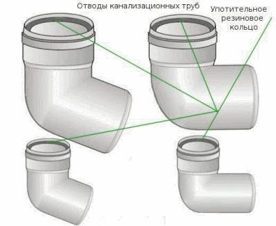 Отвод трубы канализационной