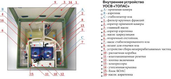 Устройство и принцип работы септиков Топас для автономной канализации на даче