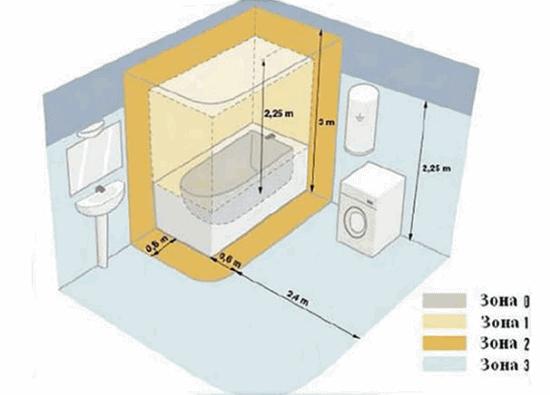Монтаж розетки в ванной