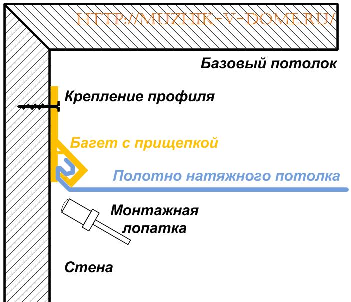 Схема клипсового крепления натяжного потолка clipso