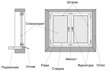 Схема пластикового окна