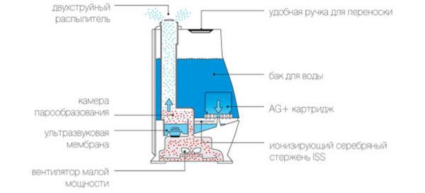 Как правильно выбрать увлажнитель воздуха для дома