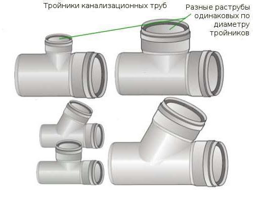 Виды тройников для труб канализации